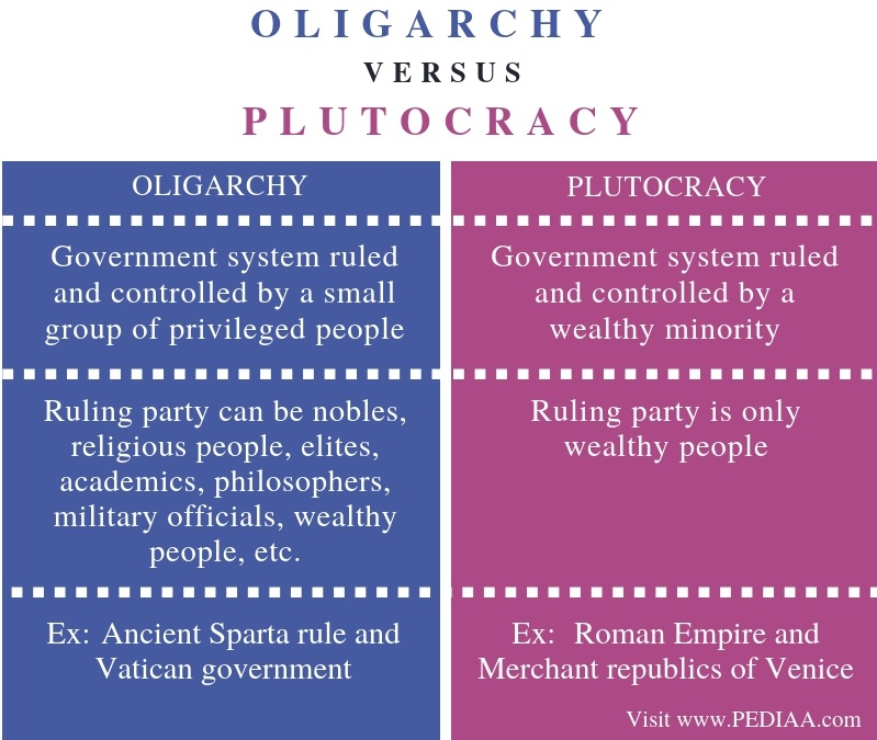 Difference Between Oligarchy and Plutocracy - Comparison Summary
