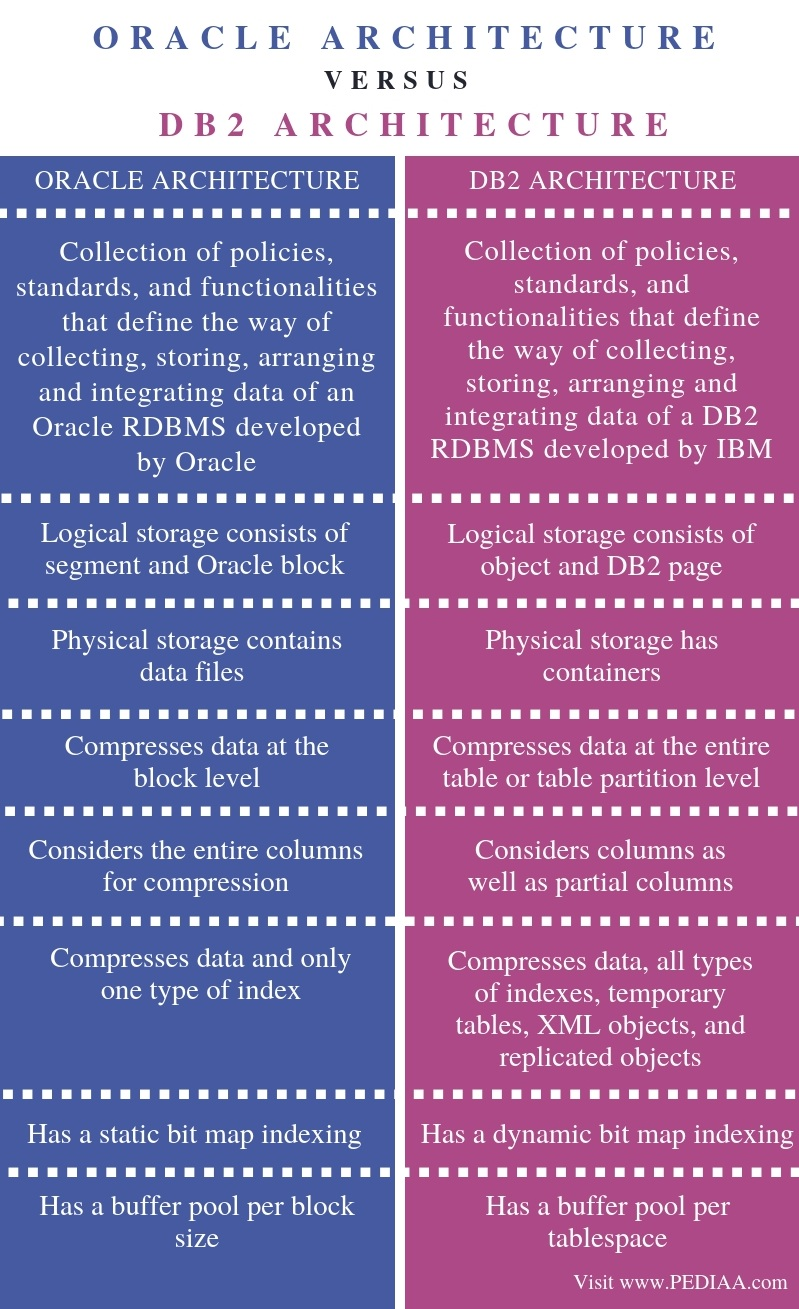 What is the Difference Between Oracle and DB2 Architecture