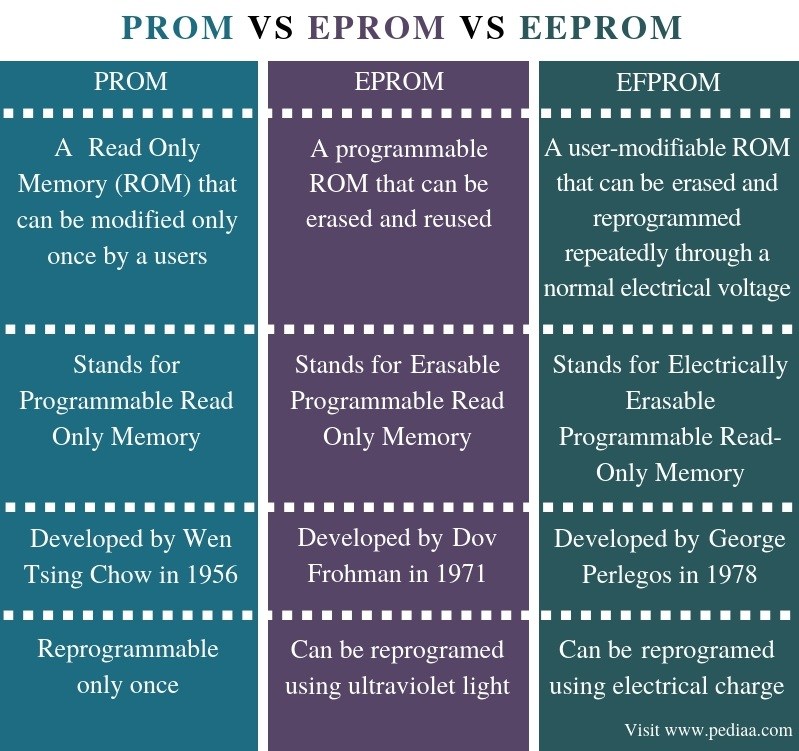 Difference Between PROM EPROM and EEPROM - Comparison Summary