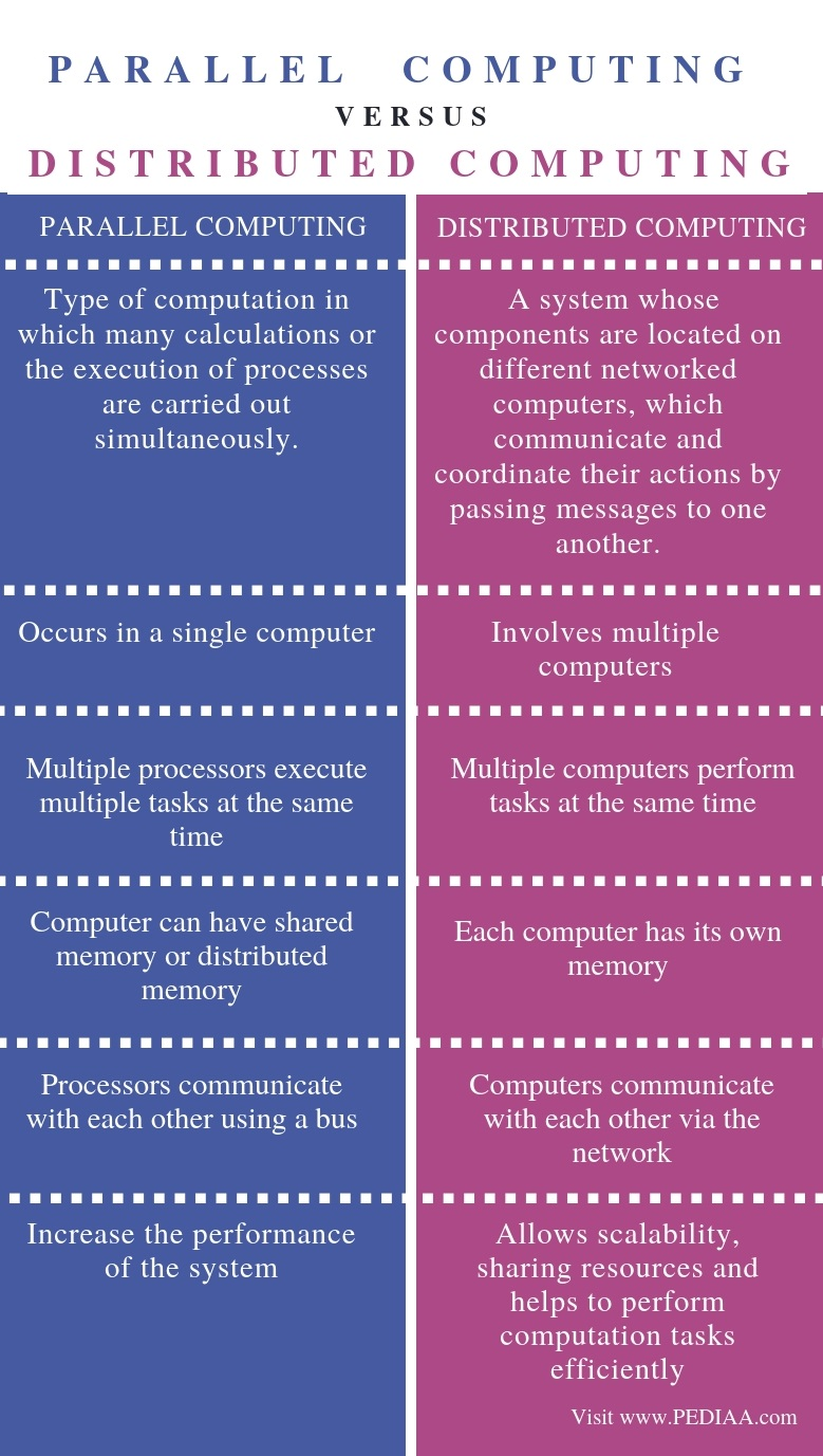 Difference Between Parallel and Distributed Computing - Comparison Summary