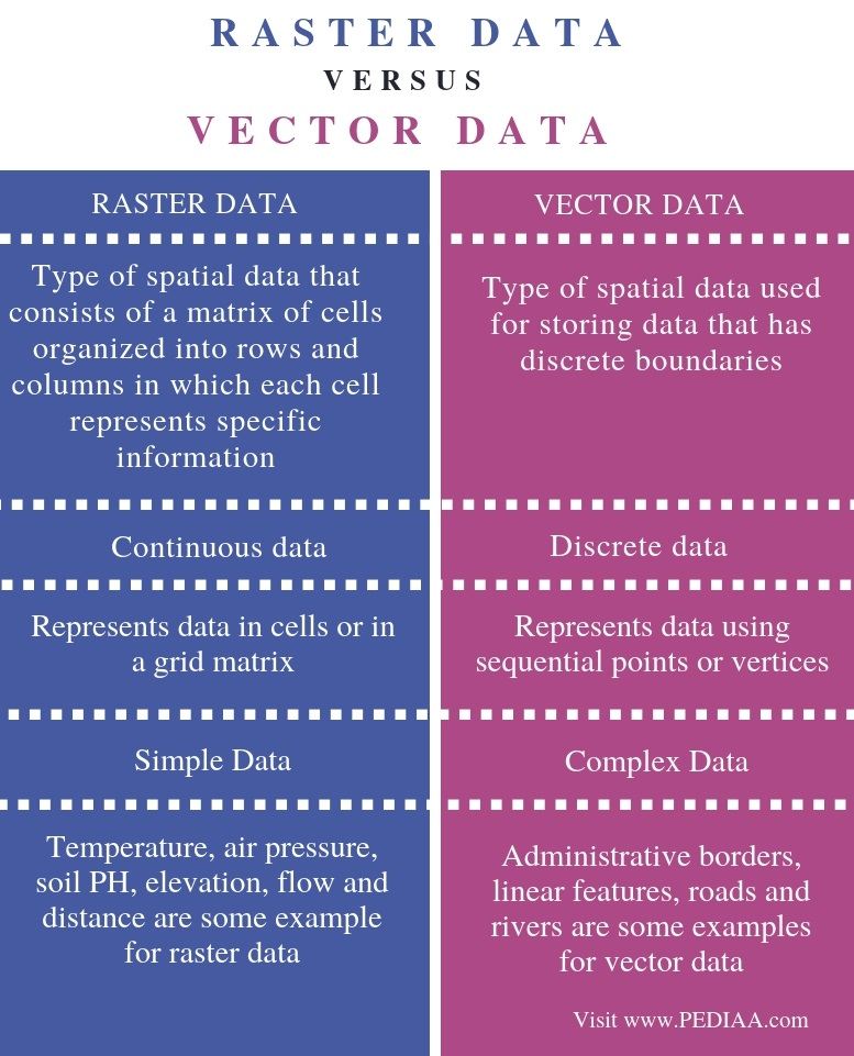 Difference Between Raster and Vector Data - Comparison Summary