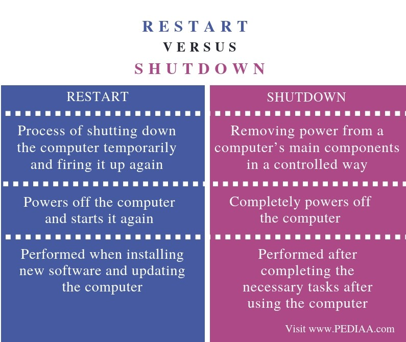 Difference Between Restart and Shutdown - Comparison Summary