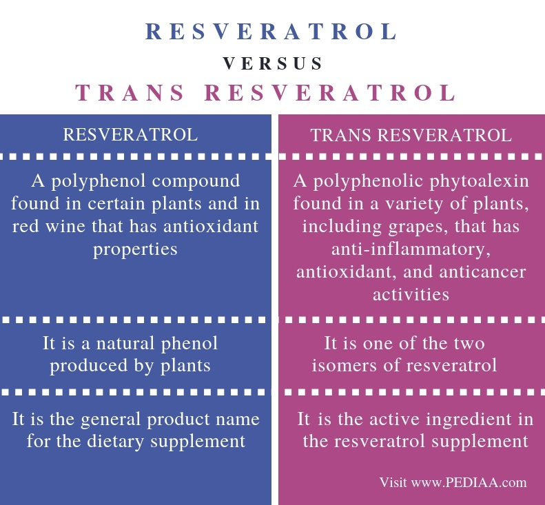 Difference Between Resveratrol and Trans Resveratrol - Comparison Summary