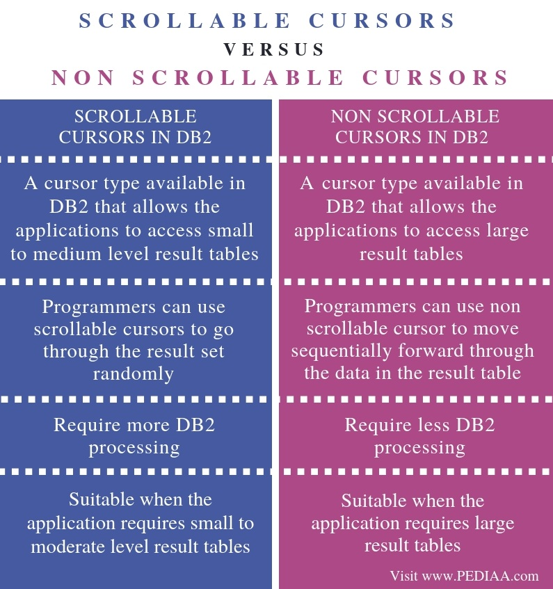Difference Between Scrollable and Non Scrollable Cursors in DB2 - Comparison Summary