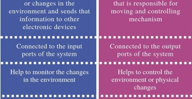 Difference Between Sensor and Actuator - Comparison Summary
