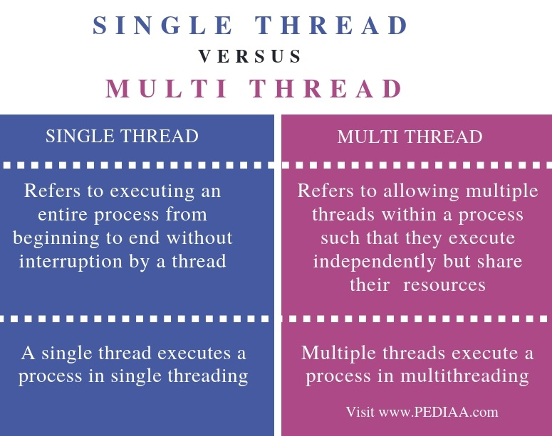 Difference Between Single Thread and Multi Thread in Java - Comparison Summary