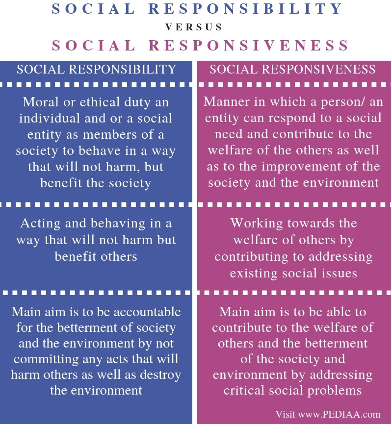 Difference Between Social Responsibility and Social Responsiveness - Comparison Summary