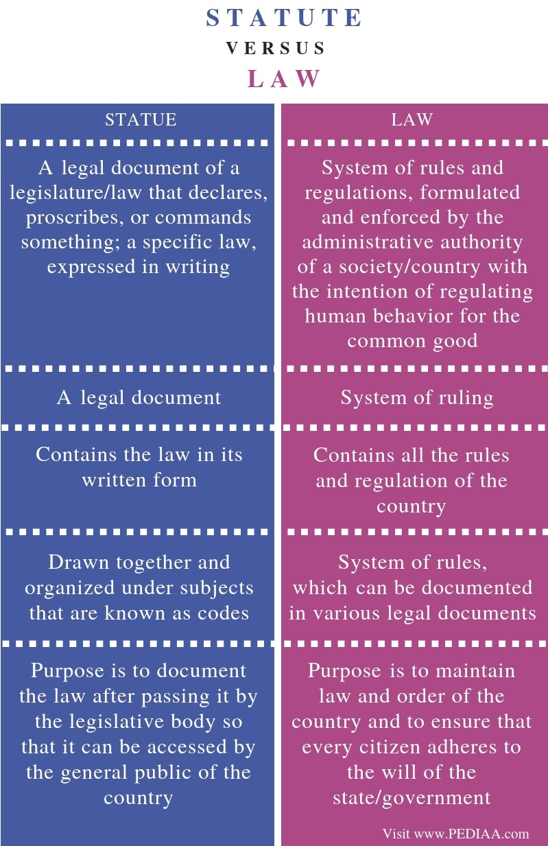 Difference Between Statute and Law - Comparison Summary