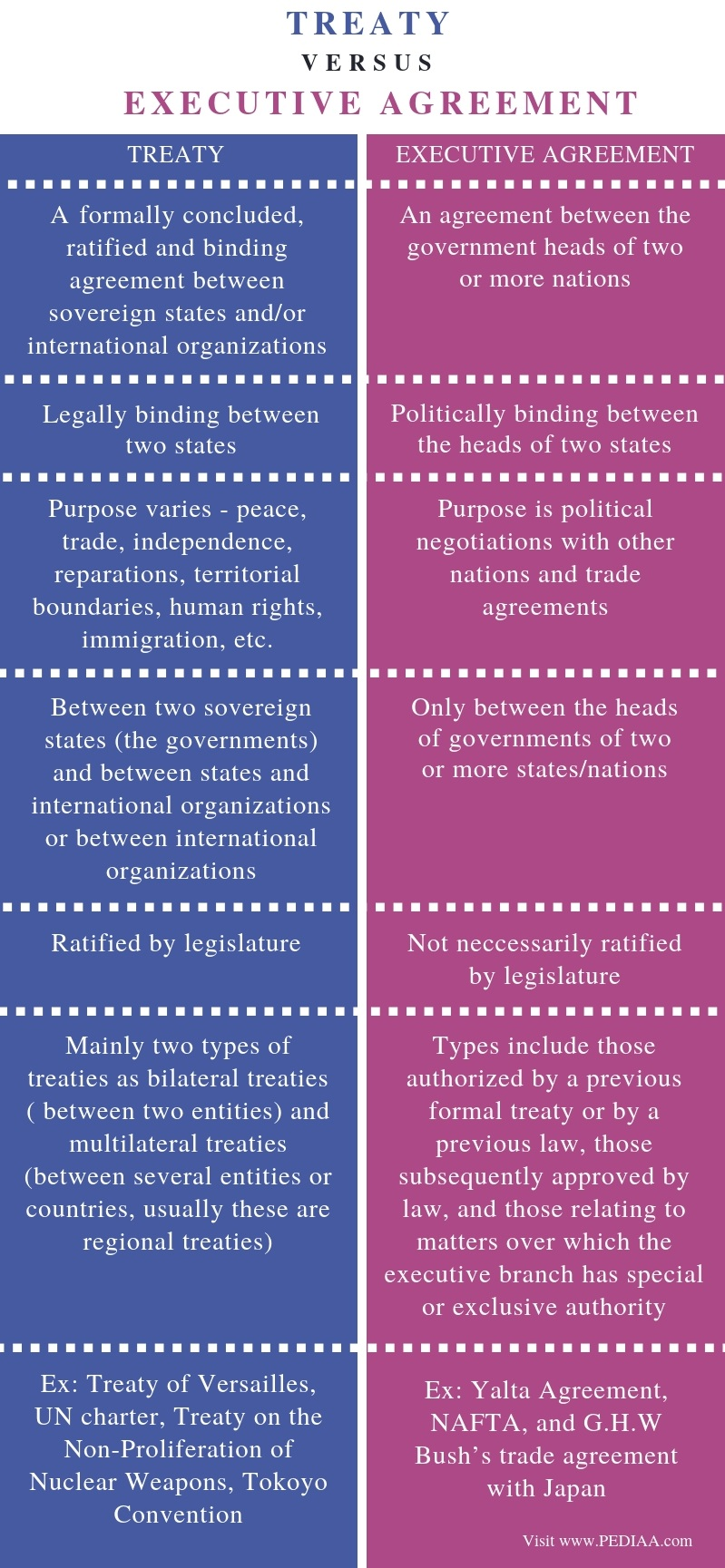 Difference Between Treaty and Executive Agreement - Comparison Summary
