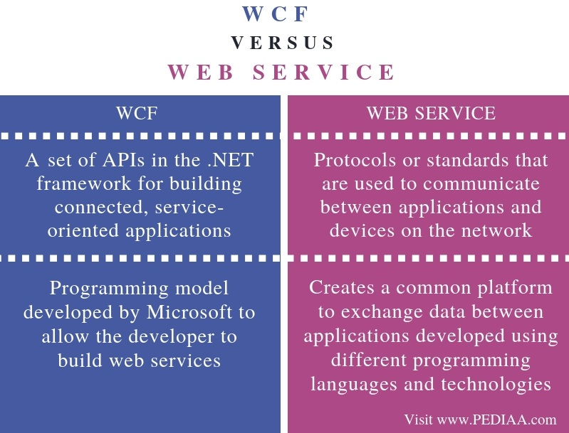 Difference Between WCF and Web Service - Comparison Summary