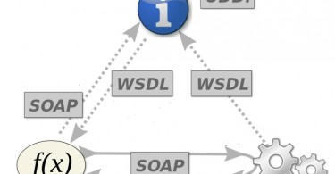Difference Between WCF and Web Service