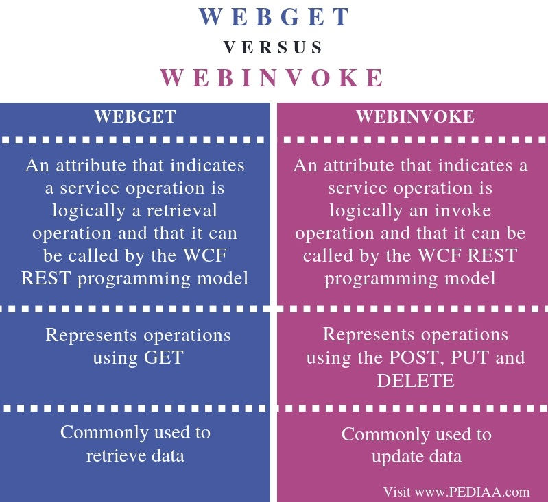 Difference Between WebGet and WebInvoke - Comparison Summary