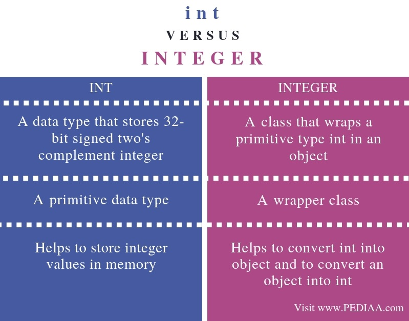 Difference Between int and Integer in Java - Comparison Summary