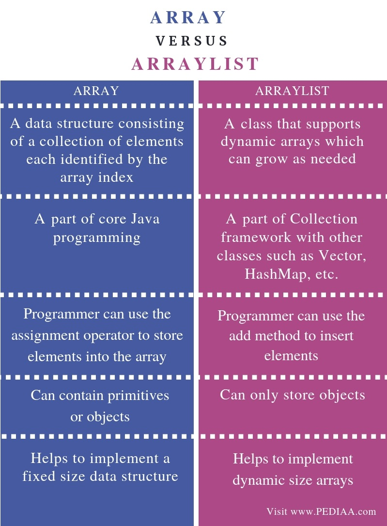 Difference Between Array and ArrayList -Comparison Summary
