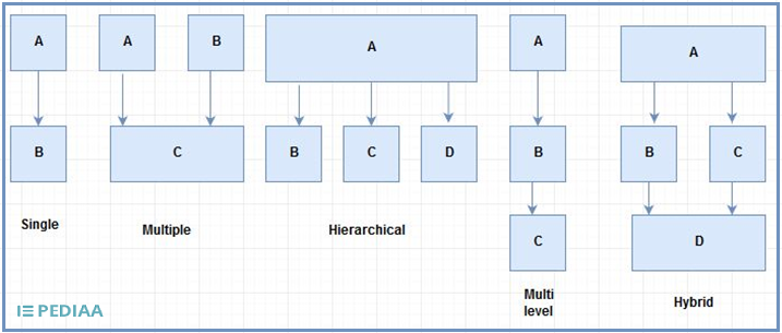 Difference Between Base Class and Derived Class in C++
