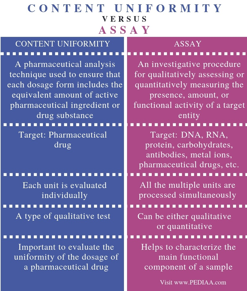 Difference Between Content Uniformity and Assay - Comparison Summary (2)