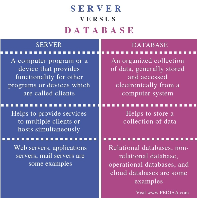 Difference Between Data Server and Database - Comparison Summary