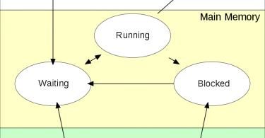 Difference Between Long Term Scheduler and Short Term Scheduler