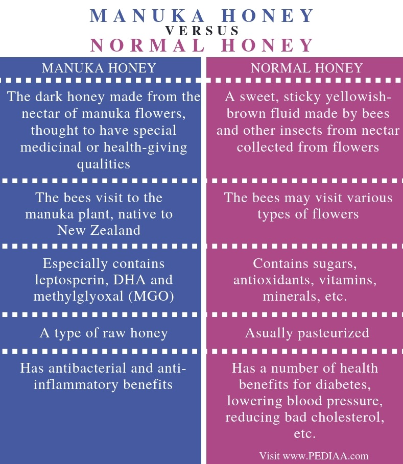 Difference Between Manuka Honey and Normal Honey - Comparison Summary