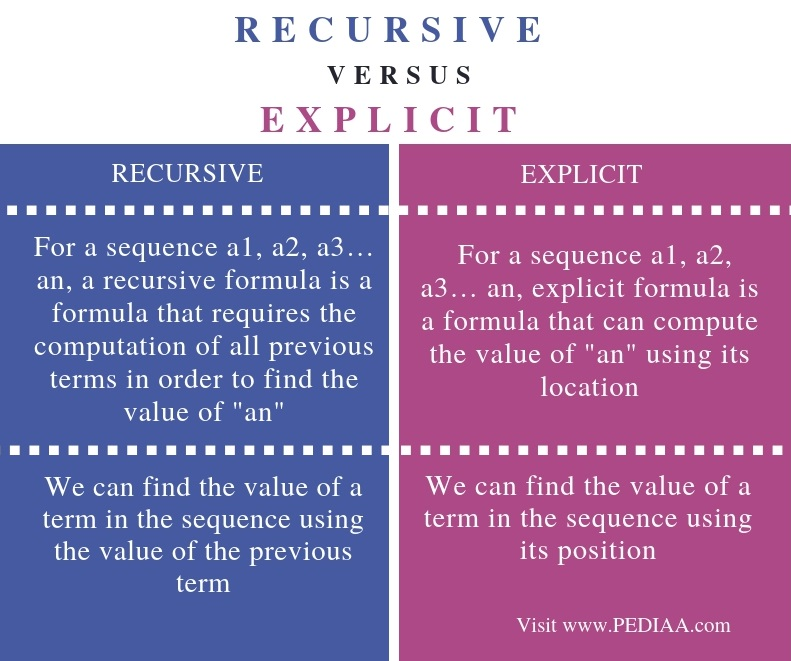 Difference Between Recursive and Explicit - Comparison Summary