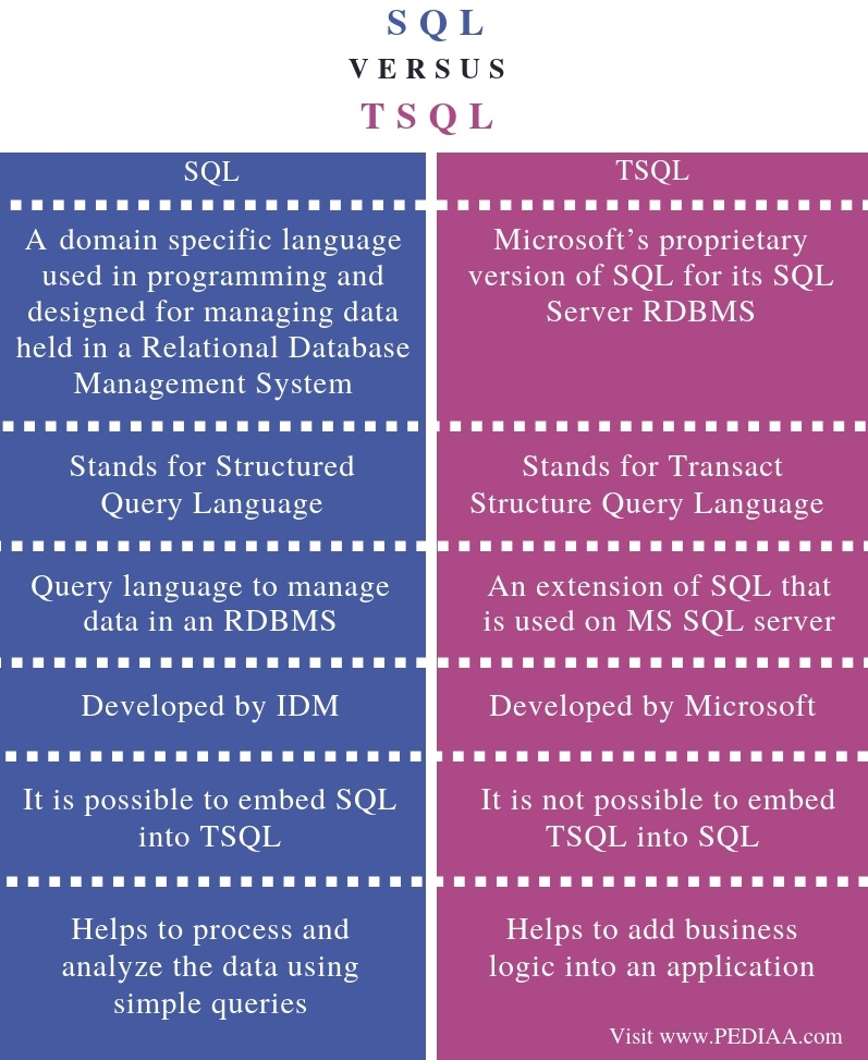 Difference Between SQL and TSQL - Comparison Summary