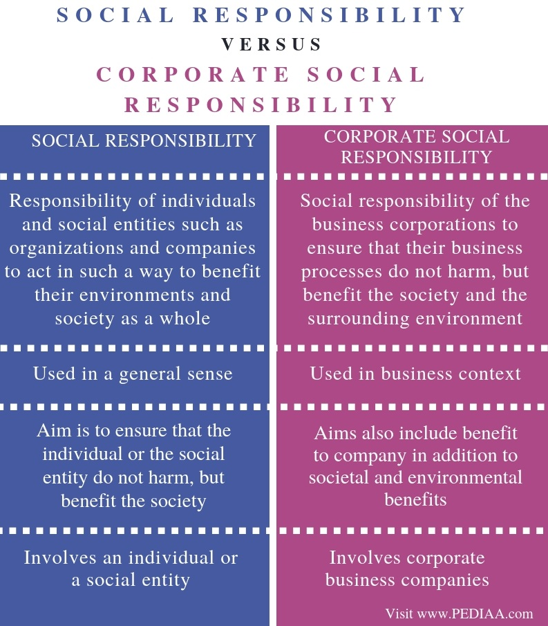 Difference Between Social Responsibility and Corporate Social Responsibility - Comparison Summary