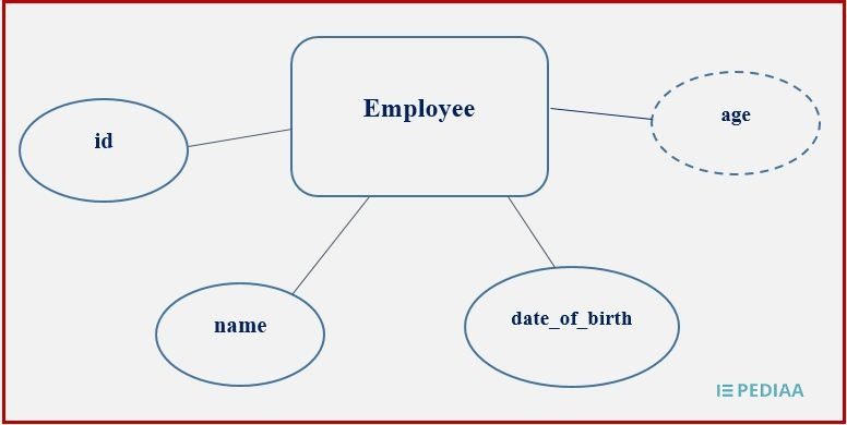 Difference Between Stored and Derived Attribute in DBMS