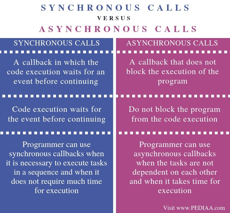 Difference Between Synchronous and Asynchronous Calls in Java - Comparison Summary