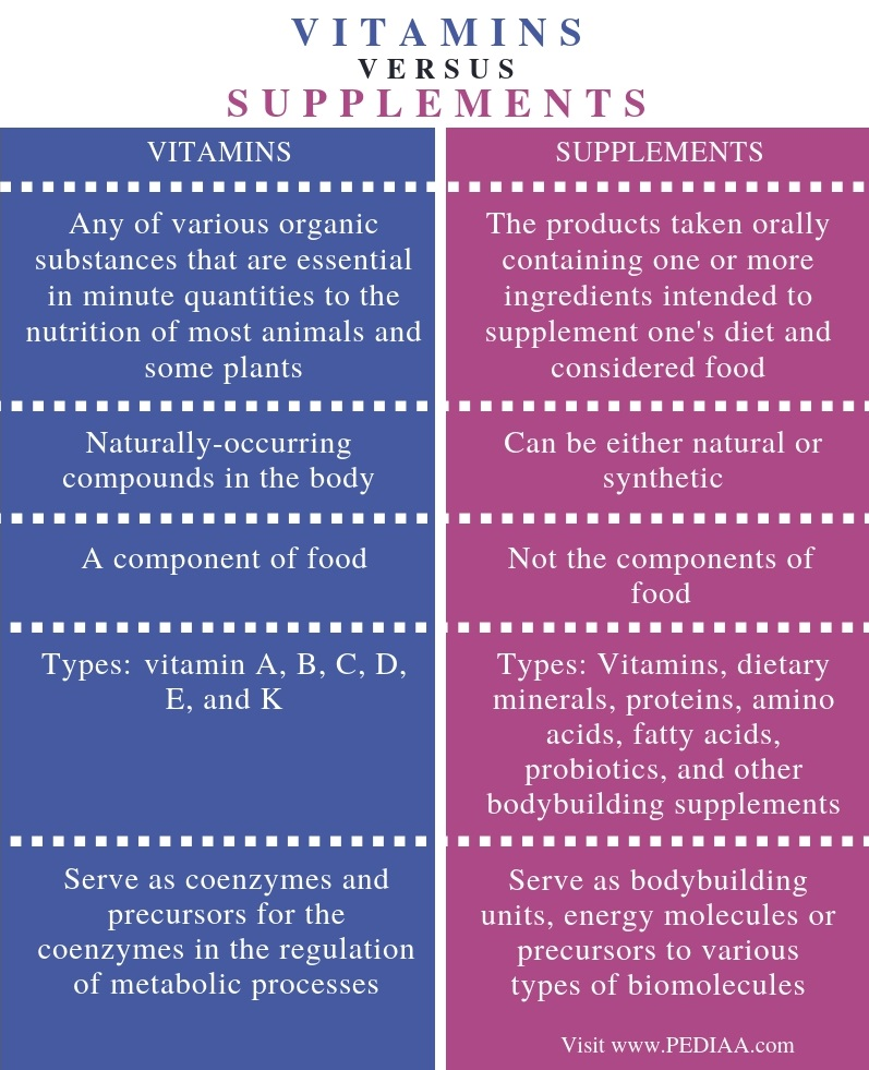 Difference Between Vitamins and Supplements - Comparison Summary