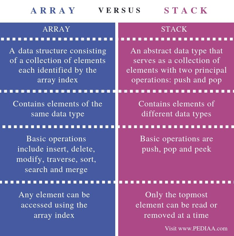 Difference Between Array and Stack - Comparison Summary