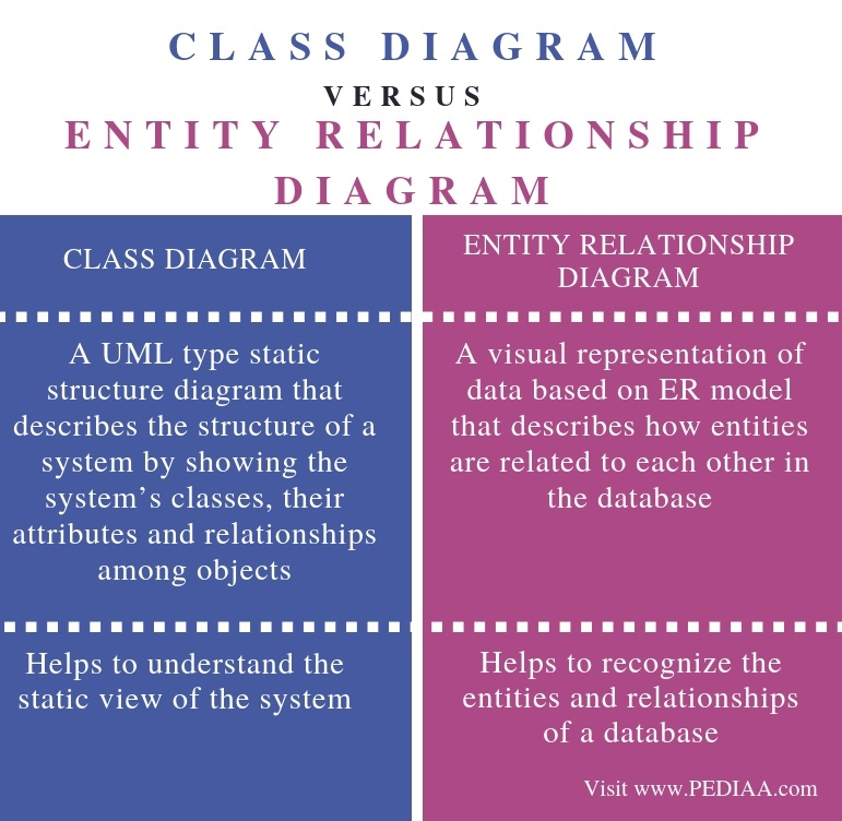 What is the Difference Between Class Diagram and Entity ...