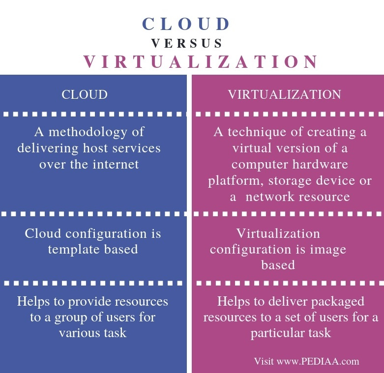 Difference Between Cloud and Virtualization - Comparison Summary
