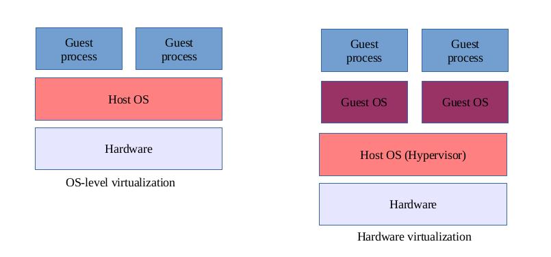 Cloud vs Virtualization
