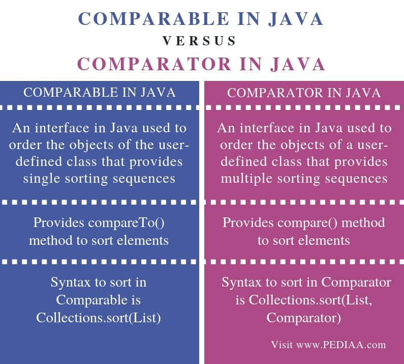 Difference Between Comparable and Comparator in Java - Comparison Summary