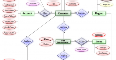 Difference Between Entity and Attribute