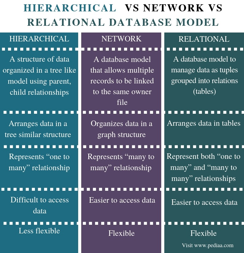 Difference Between Hierarchical Network and Relational Database Model - Comparison Summary