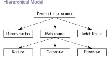 4. Difference Between Hierarchical Network and Relational Database Model