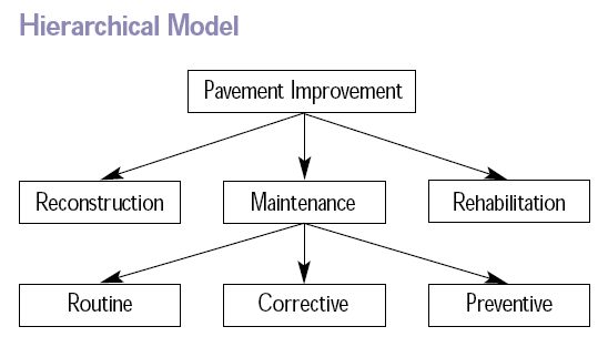 Difference Between Hierarchical Network and Relational Database Model_Figure 1