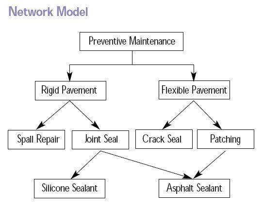 Main Difference - Hierarchical vs Network vs Database Model