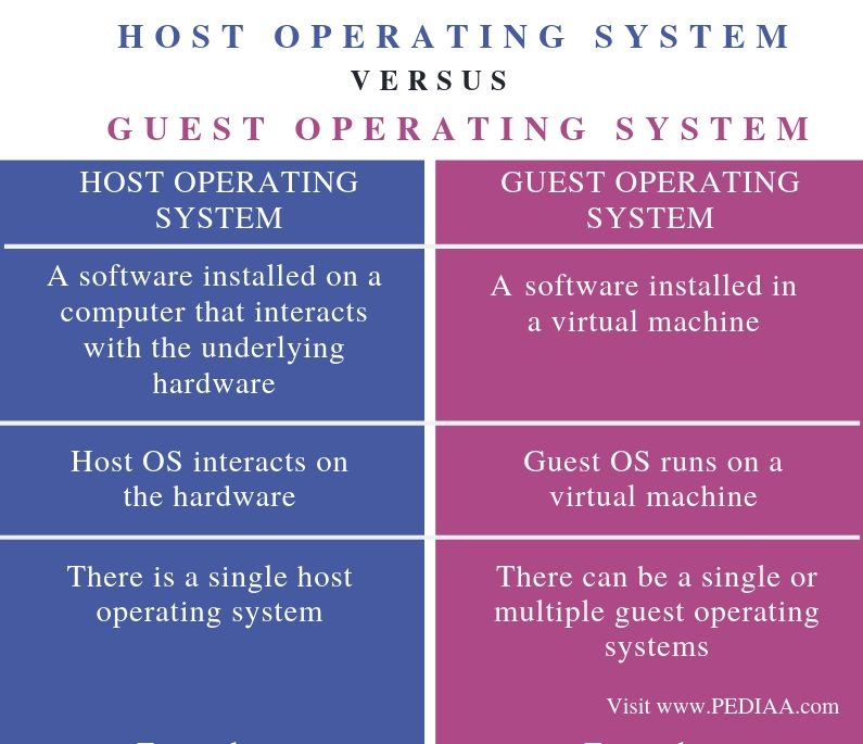 Difference Between Host Operating System and Guest Operating System - Comparison Summary
