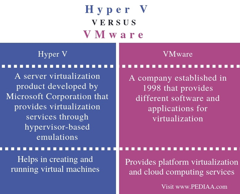 Difference Between Hyper V and VMware - Comparison Summary
