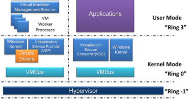 Difference Between Hyper V and VMware