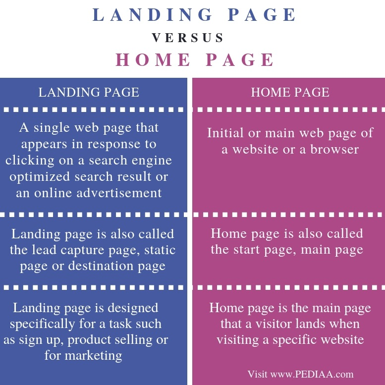 Difference Between Landing Page and Home Page - Comparison Summary