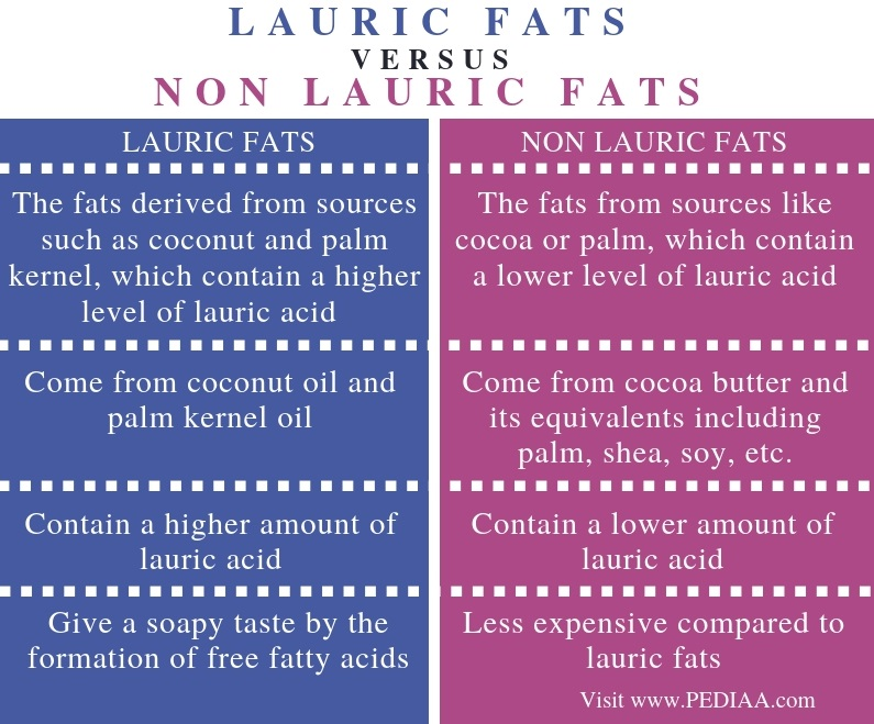 Difference Between Lauric and Non Lauric Fats - Comparison Summary