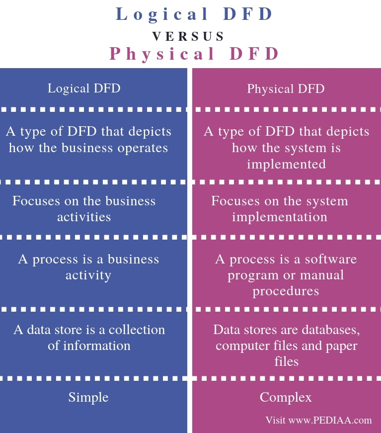 Difference Between Logical DFD and Physical DFD - Comparison Summary