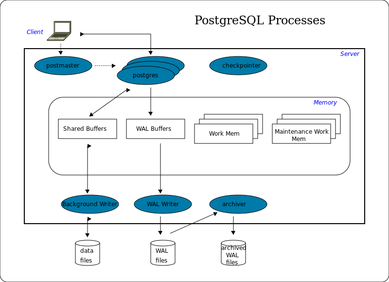 Difference Between MySQL and PostgreSQL