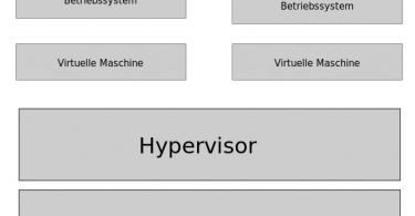 Difference Between Type 1 and Type 2 Hypervisor