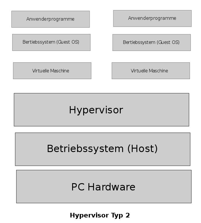 Main Difference - Type 1 vs Type 2 Hypervisor