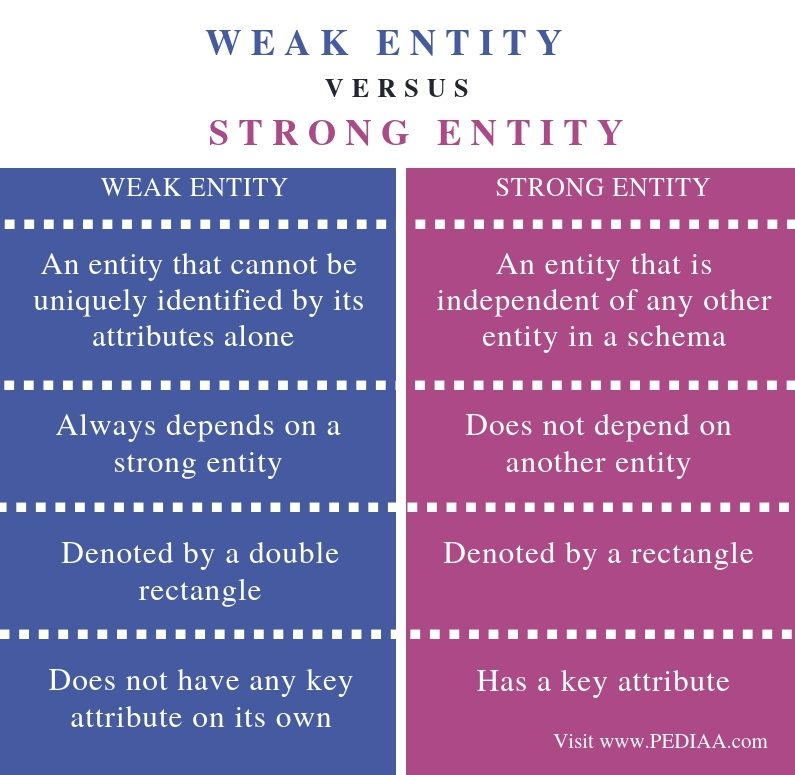 Difference Between Weak Entity and Strong Entity - Comparison Summary