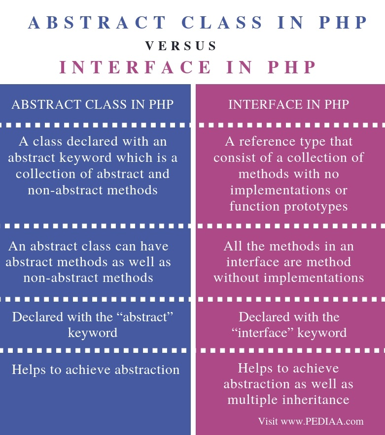 Difference Between Abstract Class and Interface in PHP - Comparison Summary